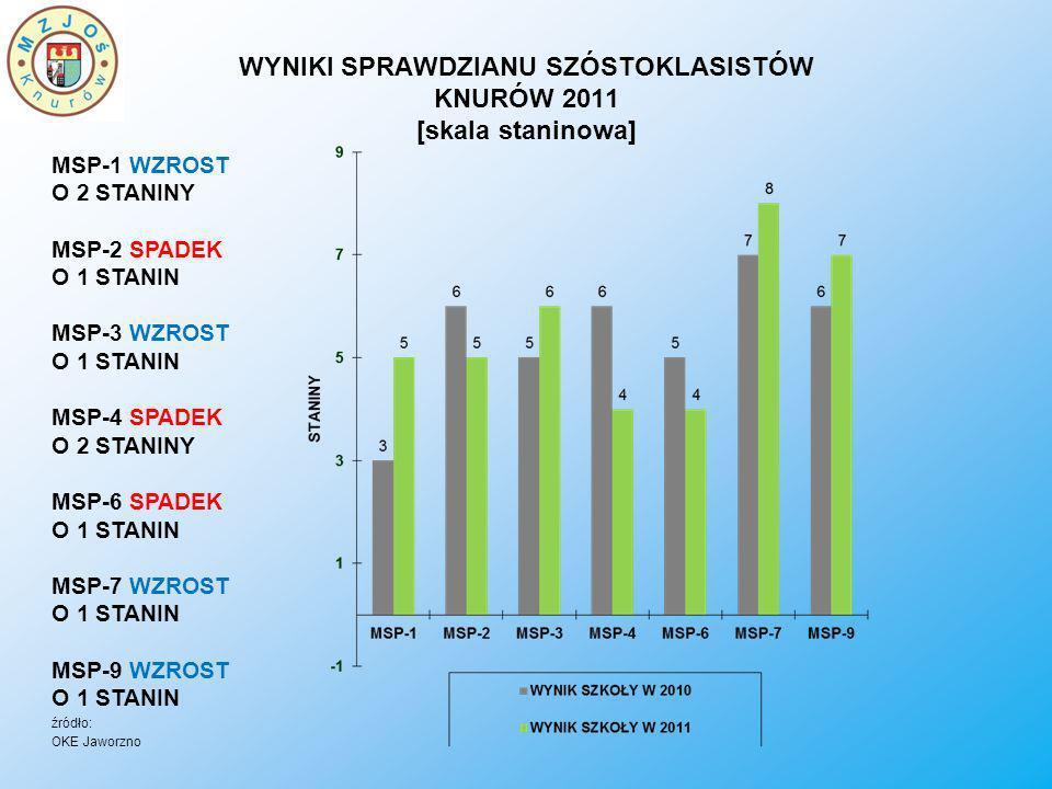 WYNIKI SPRAWDZIANU SZÓSTOKLASISTÓW KNURÓW 2011 [skala staninowa]